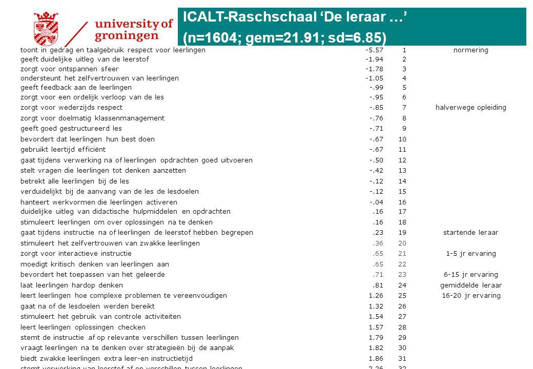 ICALT-Raschschaal 'De leraar …' (n=1604; gem=21.91; sd=6.85) toont in gedrag en taalgebruik respect voor leerlingen-5.571normering geeft duidelijke ui