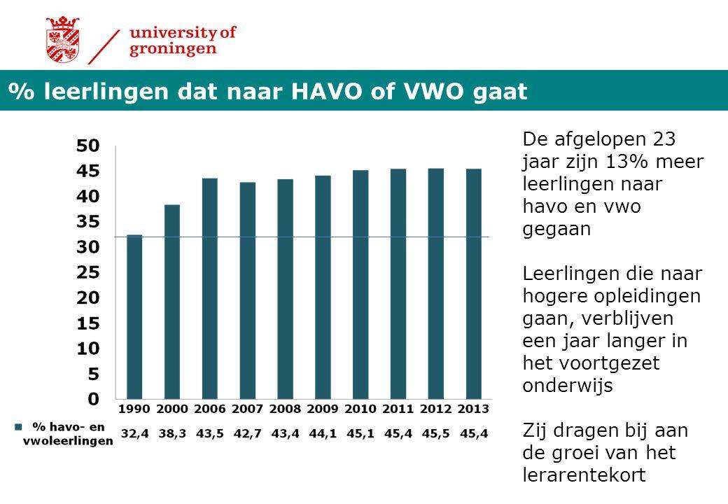 % leerlingen dat naar HAVO of VWO gaat De afgelopen 23 jaar zijn 13% meer leerlingen naar havo en vwo gegaan Leerlingen die naar hogere opleidingen ga