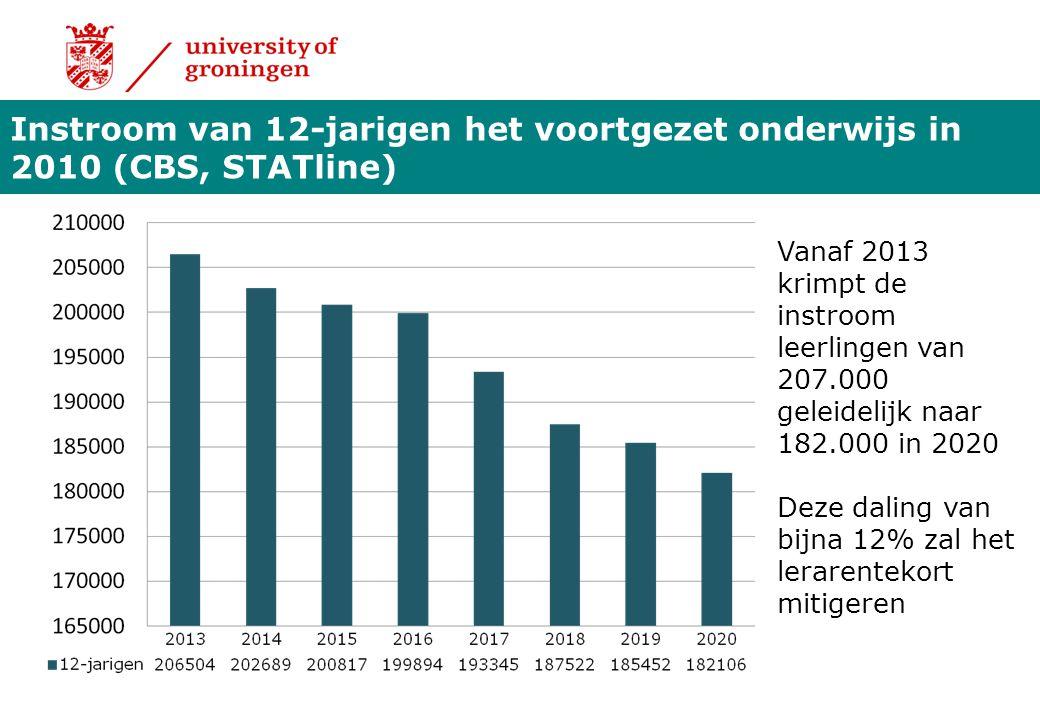 Ongeveer 25% van de beginnende leraren verlaat binnen 5 jaar de school waar ze hun loopbaan zijn begonnen (Centerdata, 2012; De Jonge & De Muijnck, 2002; OCW, 2003; 2010; Van Kregten & Moerkamp, 2004).