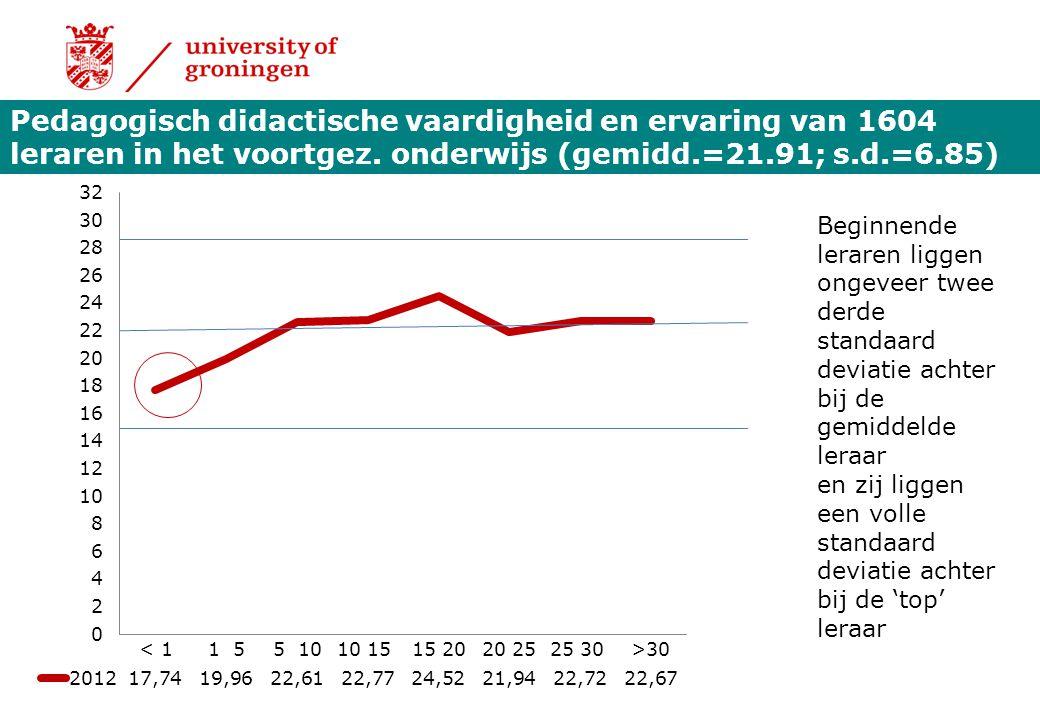 Pedagogisch didactische vaardigheid en ervaring van 1604 leraren in het voortgez. onderwijs (gemidd.=21.91; s.d.=6.85) Beginnende leraren liggen ongev