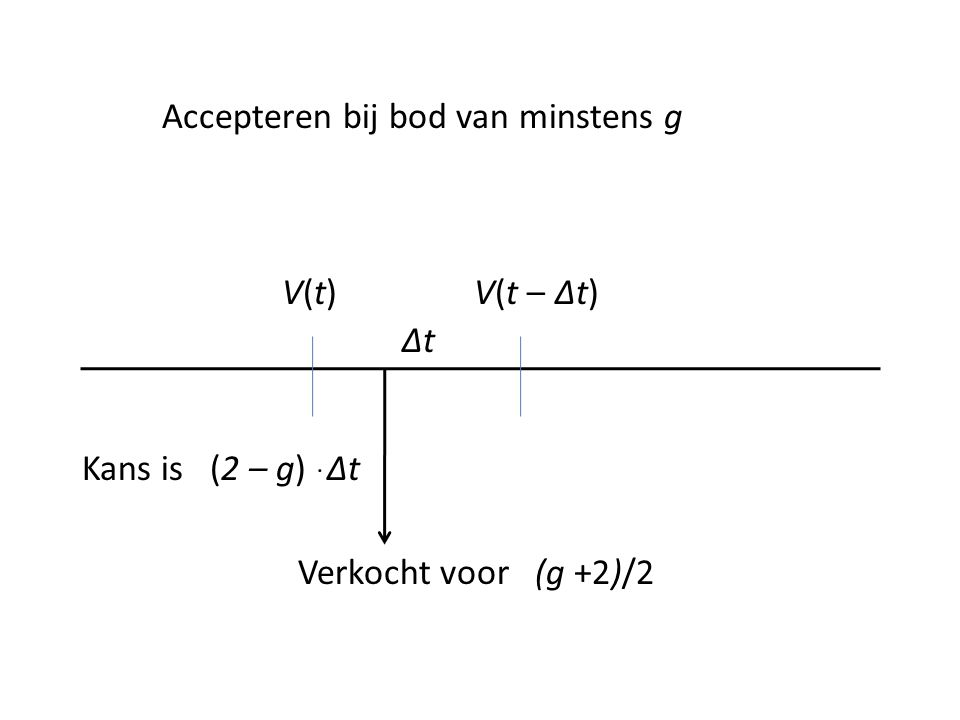 Δt V(t)V(t)V(t – Δt) Kans is (2 – g) ּ Δt Verkocht voor (g +2)/2 Accepteren bij bod van minstens g