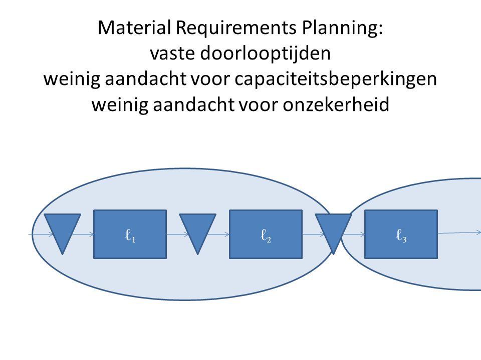 ℓ1ℓ1 ℓ2ℓ2 ℓ3ℓ3 Material Requirements Planning: vaste doorlooptijden weinig aandacht voor capaciteitsbeperkingen weinig aandacht voor onzekerheid