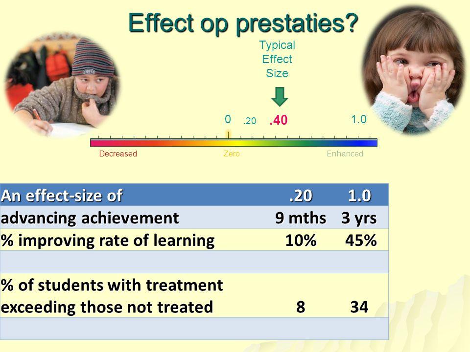 Effect op prestaties? DecreasedEnhanced Zero 0.20 Typical Effect Size 1.0.40 An effect-size of.201.0 advancing achievement 9 mths 3 yrs % improving ra