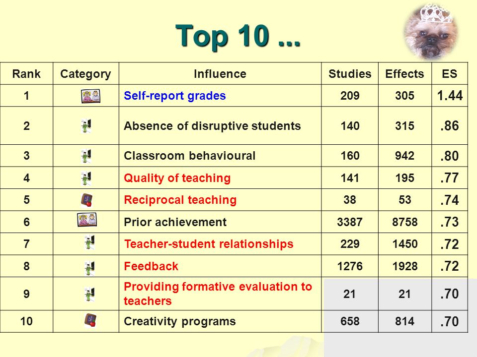 Top 10... RankCategoryInfluenceStudiesEffectsES 1Self-report grades209305 1.44 2Absence of disruptive students140315.86 3Classroom behavioural160942.8