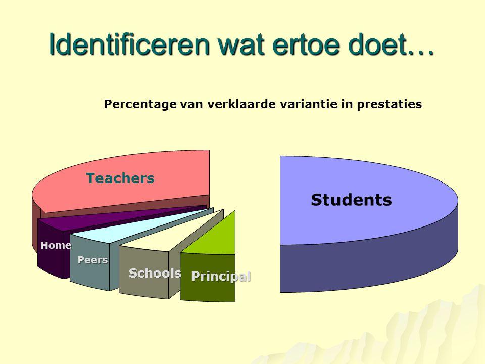 Identificeren wat ertoe doet… Percentage van verklaarde variantie in prestaties Students Teachers Home Peers Schools Principal