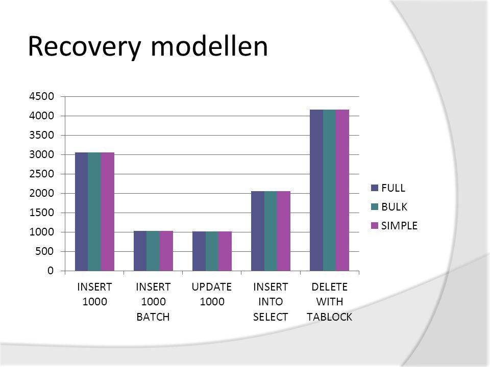 Recovery modellen
