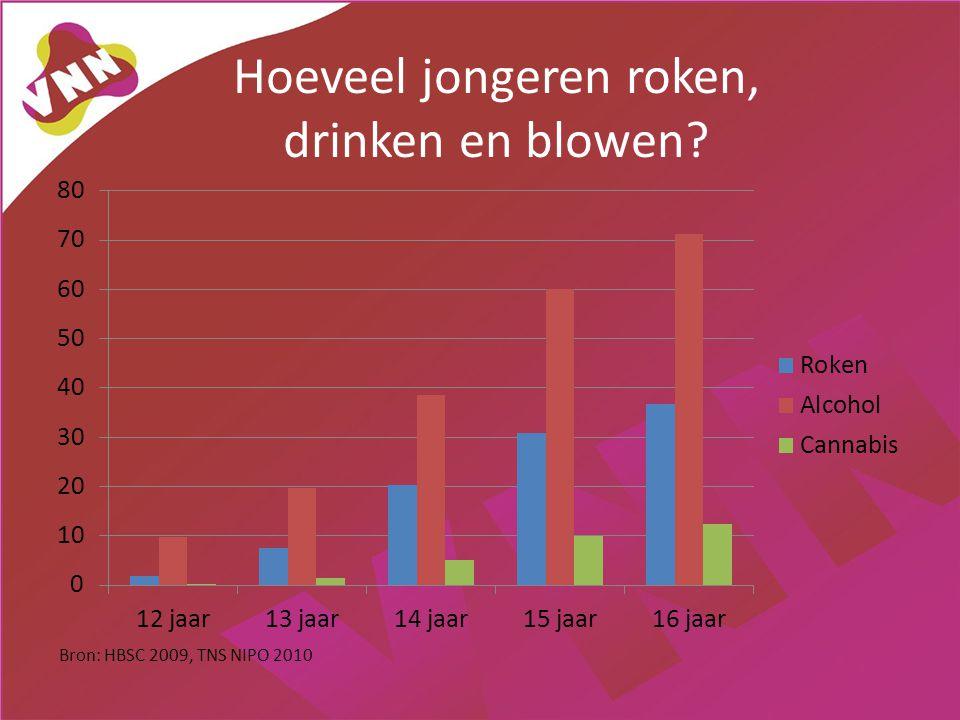 Hoeveel jongeren roken, drinken en blowen? Bron: HBSC 2009, TNS NIPO 2010
