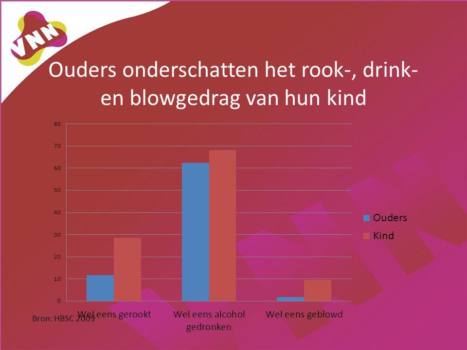 Ouders onderschatten het rook-, drink- en blowgedrag van hun kind Bron: HBSC 2009