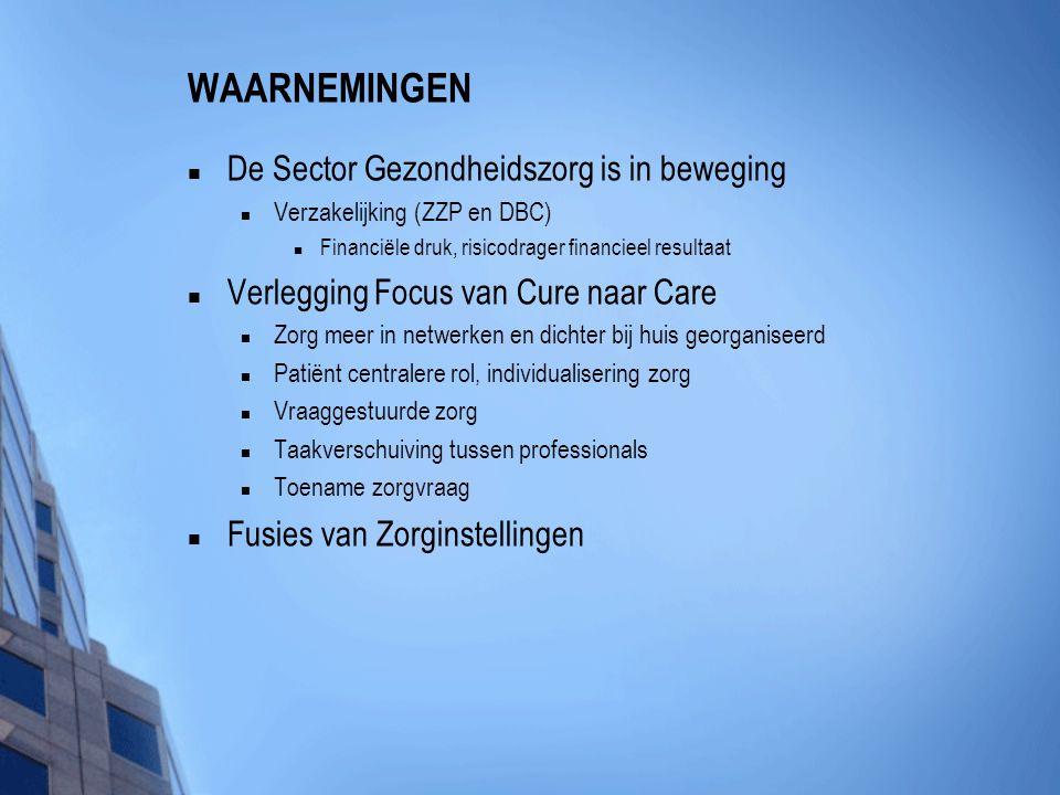 WAARNEMINGEN  De Sector Gezondheidszorg is in beweging  Verzakelijking (ZZP en DBC)  Financiële druk, risicodrager financieel resultaat  Verleggin