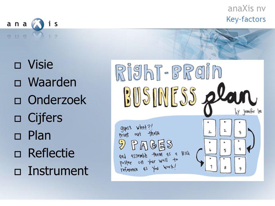  Visie  Waarden  Onderzoek  Cijfers  Plan  Reflectie  Instrument Key-factors anaXis nv