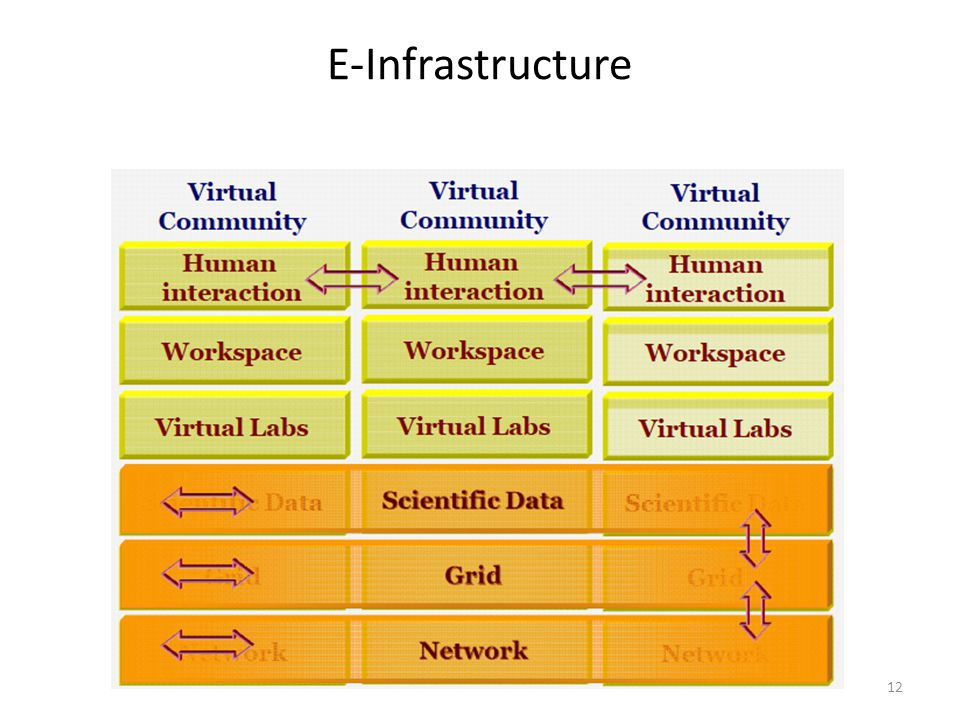 E-Infrastructure 12