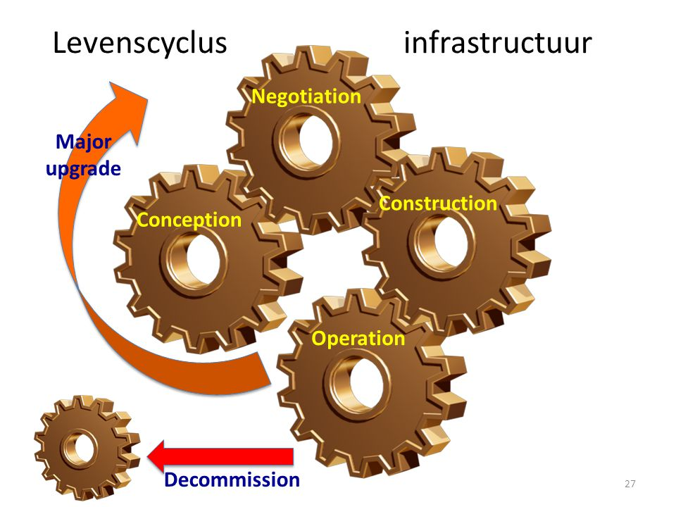 Conception Negotiation Construction Operation Levenscyclus infrastructuur Major upgrade Decommission 27
