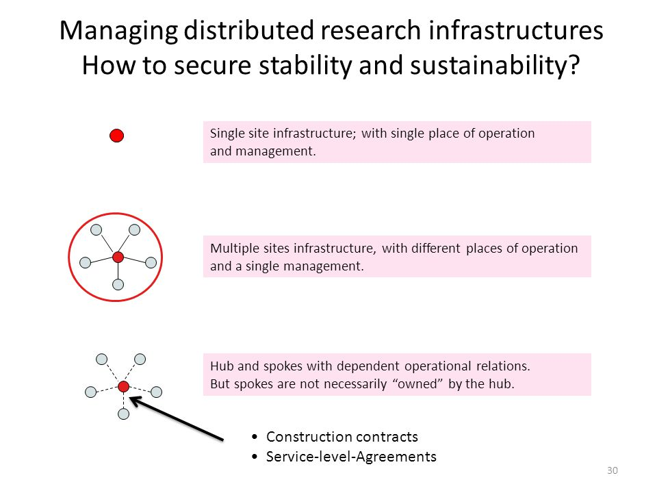 Managing distributed research infrastructures How to secure stability and sustainability.