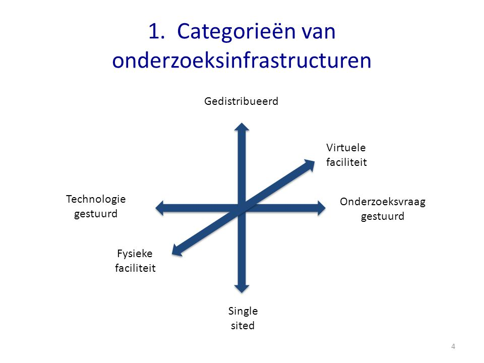 1. Categorieën van onderzoeksinfrastructuren Technologie gestuurd Onderzoeksvraag gestuurd Single sited Gedistribueerd Fysieke faciliteit Virtuele fac