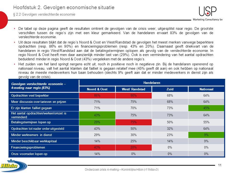•De tabel op deze pagina geeft de resultaten omtrent de gevolgen van de crisis weer, uitgesplitst naar regio.