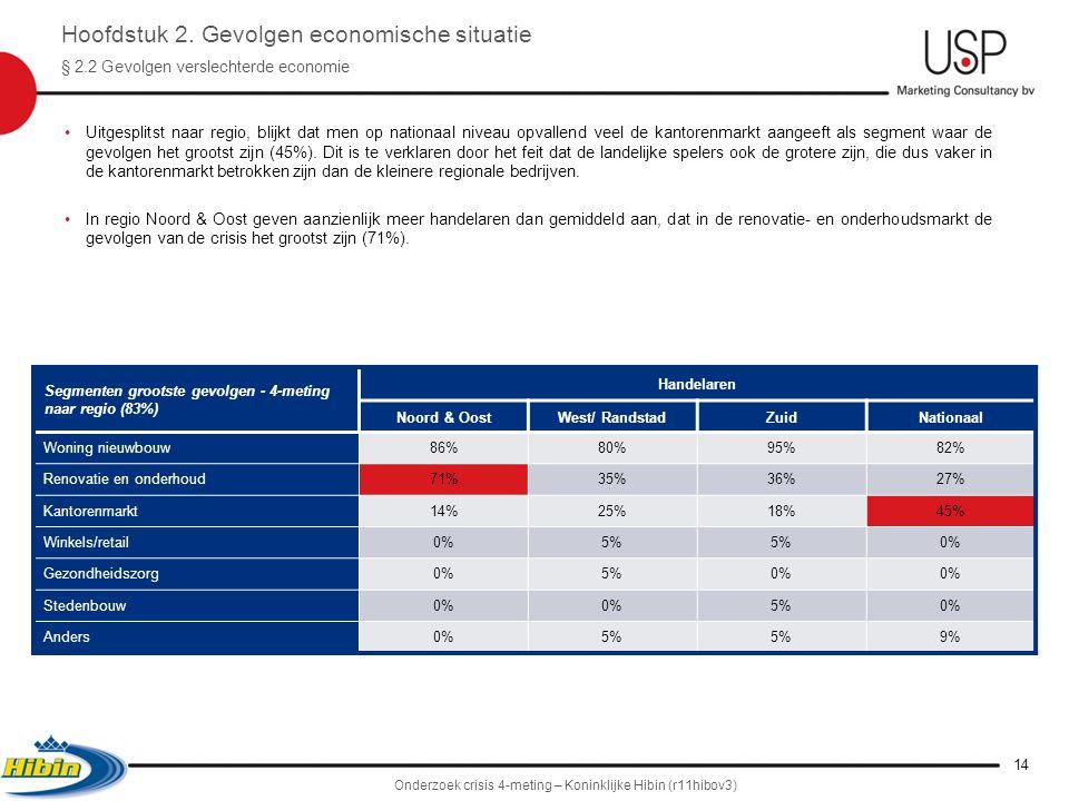 •Uitgesplitst naar regio, blijkt dat men op nationaal niveau opvallend veel de kantorenmarkt aangeeft als segment waar de gevolgen het grootst zijn (45%).