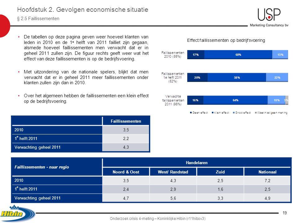 •De tabellen op deze pagina geven weer hoeveel klanten van leden in 2010 en de 1 e helft van 2011 failliet zijn gegaan, alsmede hoeveel faillissementen men verwacht dat er in geheel 2011 zullen zijn.