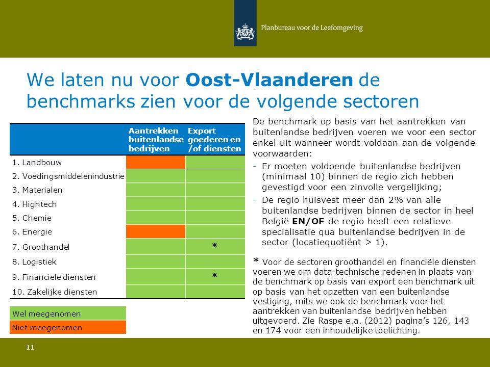 We laten nu voor Oost-Vlaanderen de benchmarks zien voor de volgende sectoren 11 De benchmark op basis van het aantrekken van buitenlandse bedrijven v