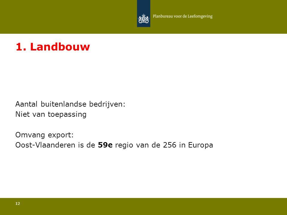 Aantal buitenlandse bedrijven: Niet van toepassing 12 1. Landbouw Omvang export: Oost-Vlaanderen is de 59e regio van de 256 in Europa