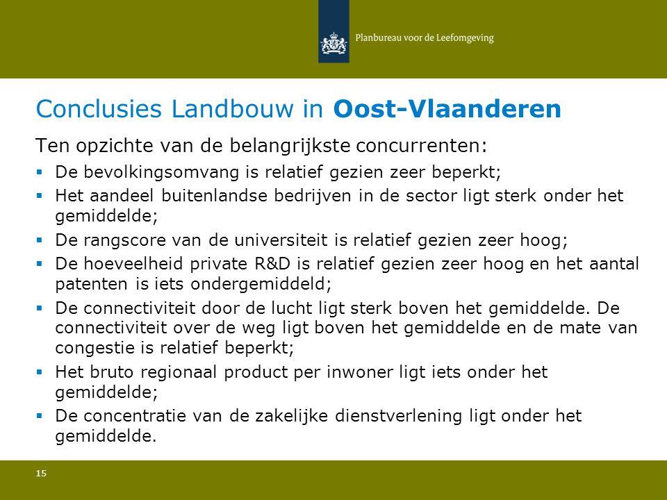 Conclusies Landbouw in Oost-Vlaanderen 15 Ten opzichte van de belangrijkste concurrenten:  De bevolkingsomvang is relatief gezien zeer beperkt; Het a
