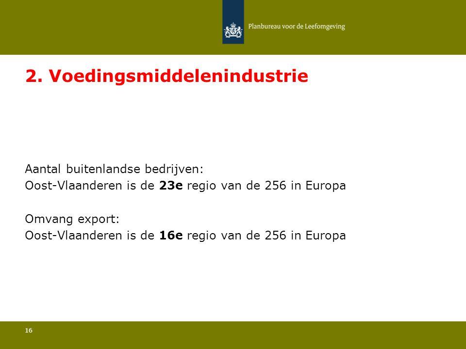 Aantal buitenlandse bedrijven: Oost-Vlaanderen is de 23e regio van de 256 in Europa 16 2. Voedingsmiddelenindustrie Omvang export: Oost-Vlaanderen is