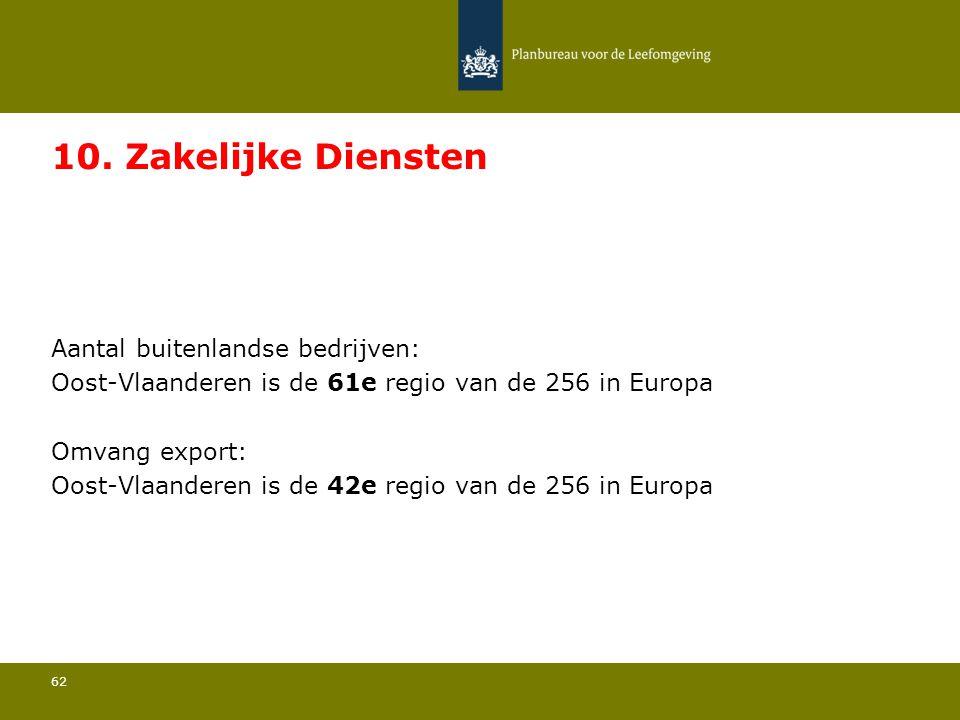 Aantal buitenlandse bedrijven: Oost-Vlaanderen is de 61e regio van de 256 in Europa 62 10. Zakelijke Diensten Omvang export: Oost-Vlaanderen is de 42e