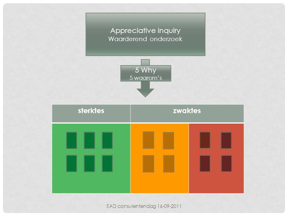 Appreciative inquiry Waarderend onderzoek 5 Why 5 waarom's sterkteszwaktes EAD consulentendag 16-09-2011