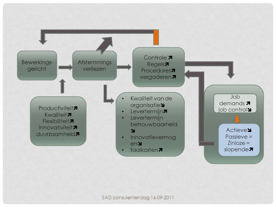 Bewerkings- gericht Afstemmings verliezen Controle  Regels  Procedures  vergaderen  • Kwaliteit van de organisatie  • Levertermijn  • Levertermi