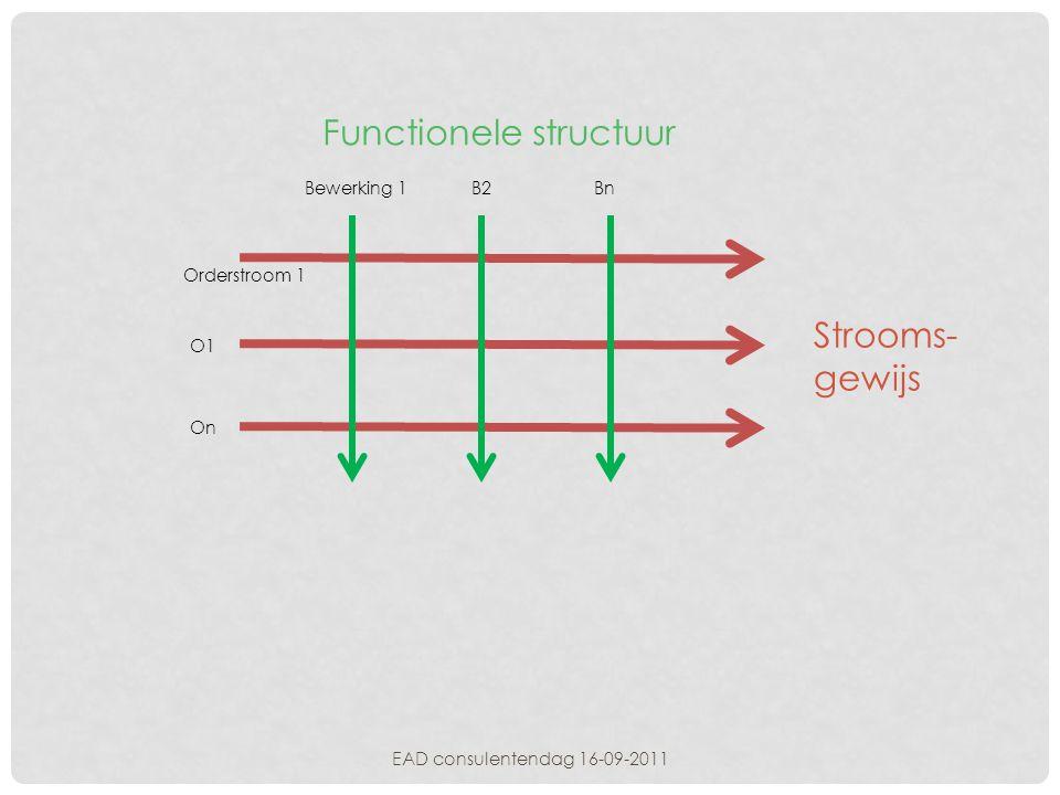 EAD consulentendag 16-09-2011 Strooms- gewijs Functionele structuur Bewerking 1B2Bn Orderstroom 1 On O1