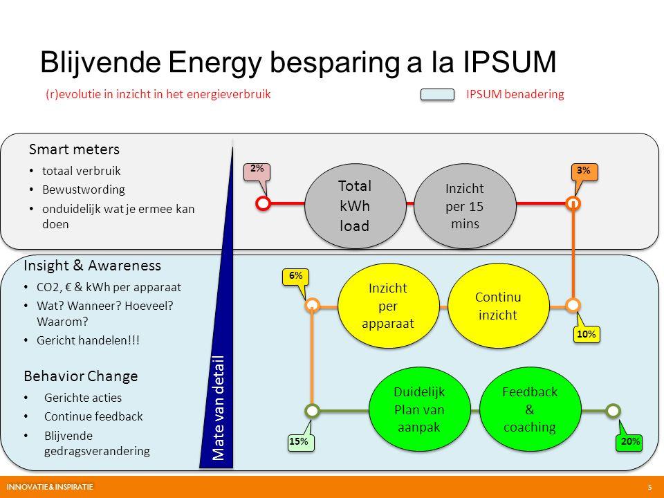 Overview of the IPSUM proposition 6 INNOVATIE & INSPIRATIE