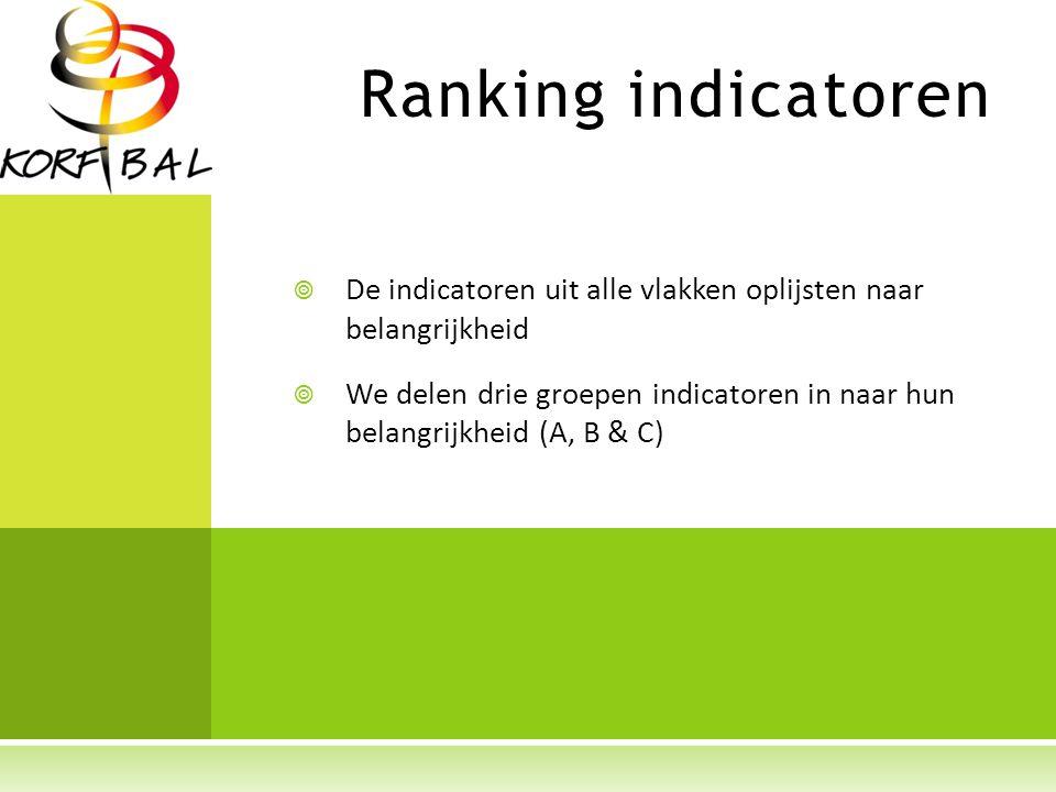 Ranking indicatoren  De indicatoren uit alle vlakken oplijsten naar belangrijkheid  We delen drie groepen indicatoren in naar hun belangrijkheid (A, B & C)
