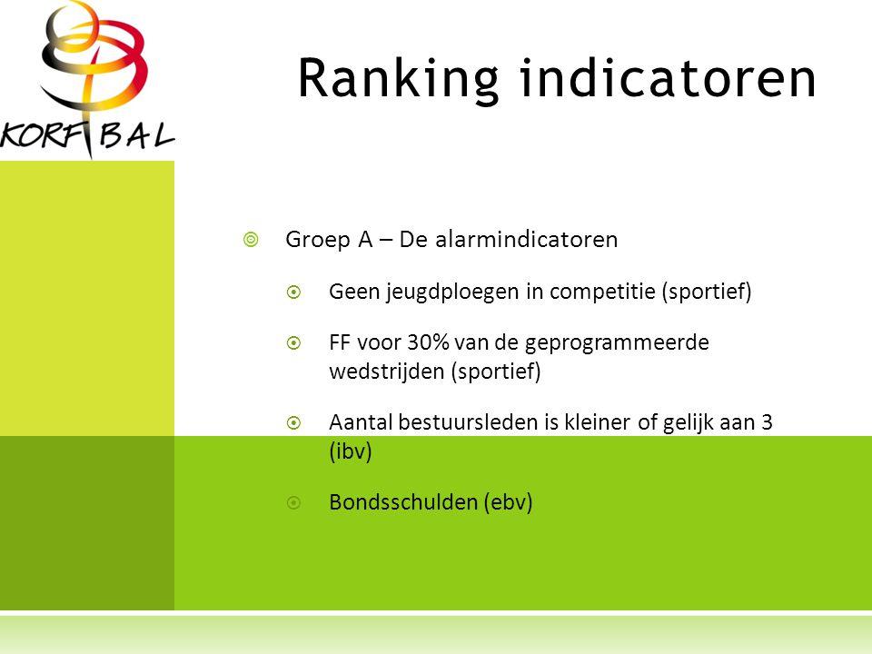 Ranking indicatoren  Groep A – De alarmindicatoren  Geen jeugdploegen in competitie (sportief)  FF voor 30% van de geprogrammeerde wedstrijden (sportief)  Aantal bestuursleden is kleiner of gelijk aan 3 (ibv)  Bondsschulden (ebv)