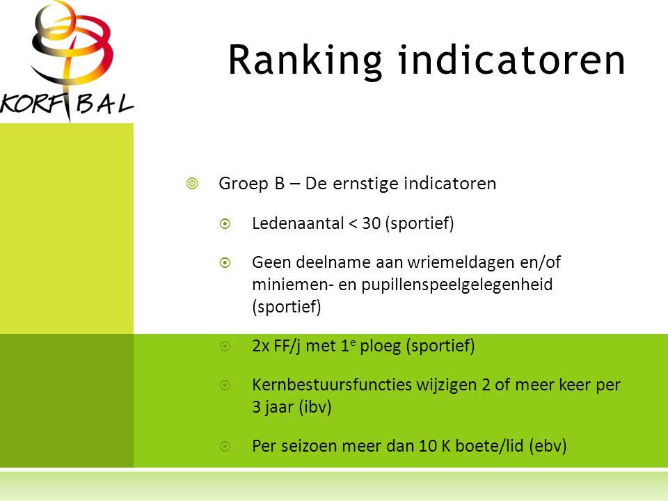 Ranking indicatoren  Groep B – De ernstige indicatoren  Ledenaantal < 30 (sportief)  Geen deelname aan wriemeldagen en/of miniemen- en pupillenspeelgelegenheid (sportief)  2x FF/j met 1 e ploeg (sportief)  Kernbestuursfuncties wijzigen 2 of meer keer per 3 jaar (ibv)  Per seizoen meer dan 10 K boete/lid (ebv)