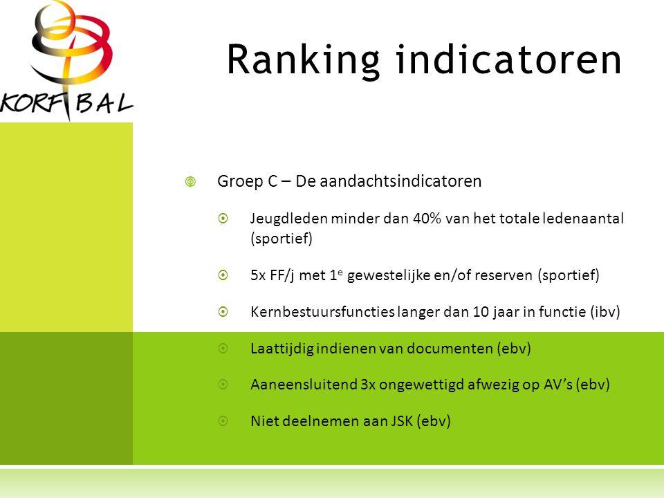Ranking indicatoren  Groep C – De aandachtsindicatoren  Jeugdleden minder dan 40% van het totale ledenaantal (sportief)  5x FF/j met 1 e gewestelijke en/of reserven (sportief)  Kernbestuursfuncties langer dan 10 jaar in functie (ibv)  Laattijdig indienen van documenten (ebv)  Aaneensluitend 3x ongewettigd afwezig op AV's (ebv)  Niet deelnemen aan JSK (ebv)