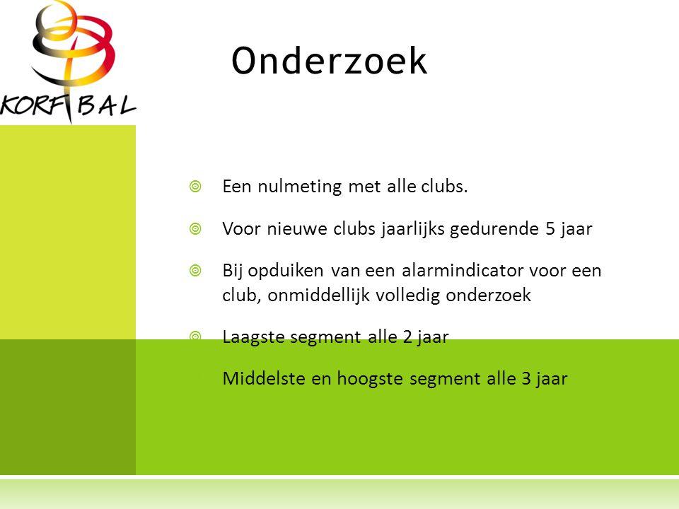 Onderzoek  Een nulmeting met alle clubs.
