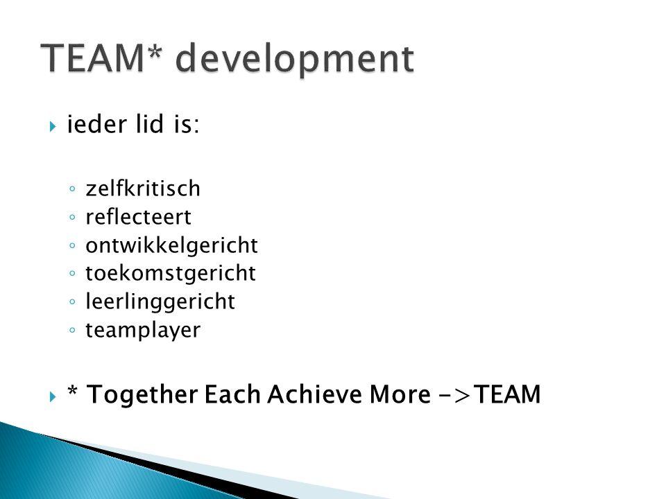  ieder lid is: ◦ zelfkritisch ◦ reflecteert ◦ ontwikkelgericht ◦ toekomstgericht ◦ leerlinggericht ◦ teamplayer  * Together Each Achieve More ->TEAM