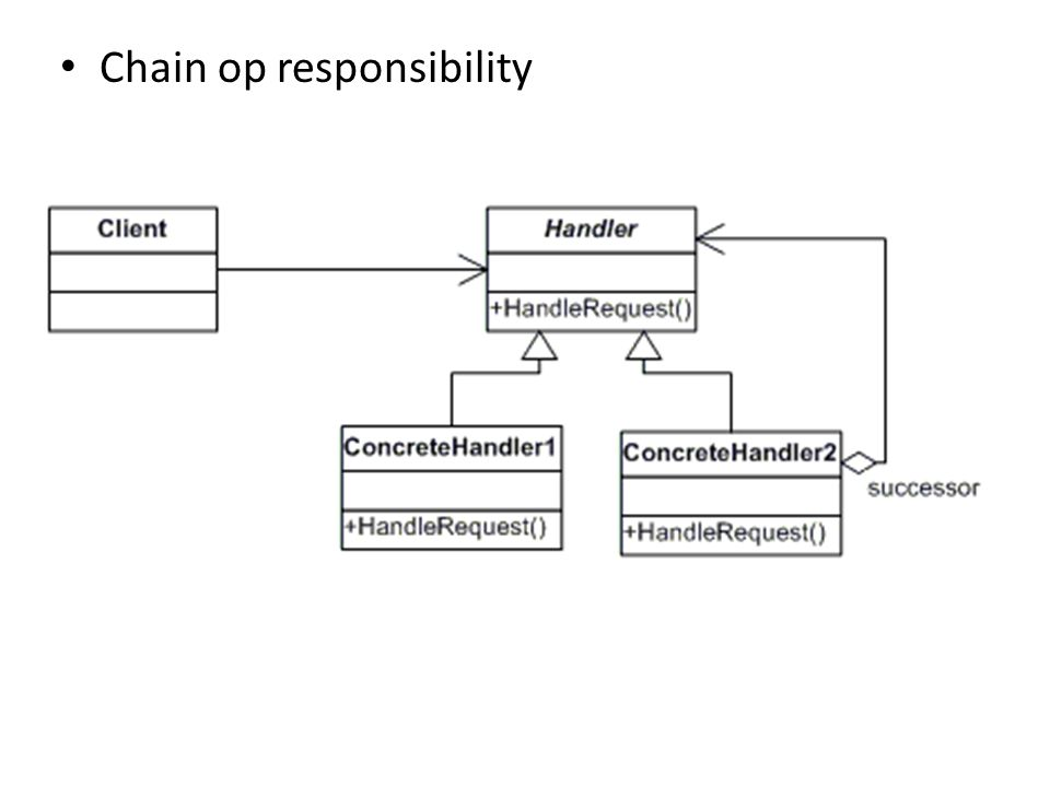 • Chain op responsibility