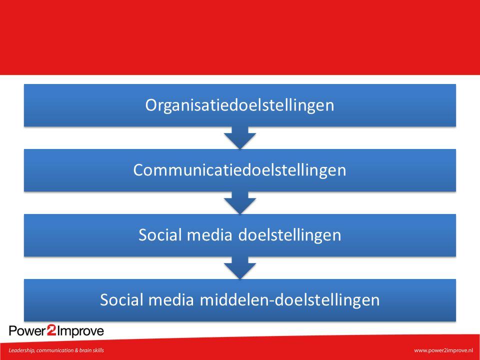 Social media middelen-doelstellingen Social media doelstellingen Communicatiedoelstellingen Organisatiedoelstellingen