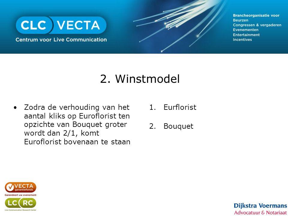 2. Winstmodel •Zodra de verhouding van het aantal kliks op Euroflorist ten opzichte van Bouquet groter wordt dan 2/1, komt Euroflorist bovenaan te sta