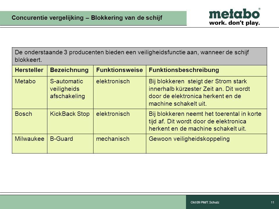 Okt 09 PM/T.Schulz11 Concurentie vergelijking – Blokkering van de schijf De onderstaande 3 producenten bieden een veiligheidsfunctie aan, wanneer de schijf blokkeert.