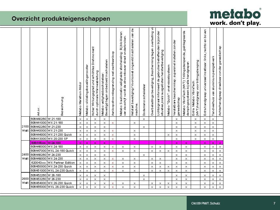 Okt 09 PM/T.Schulz7 Overzicht produkteigenschappen