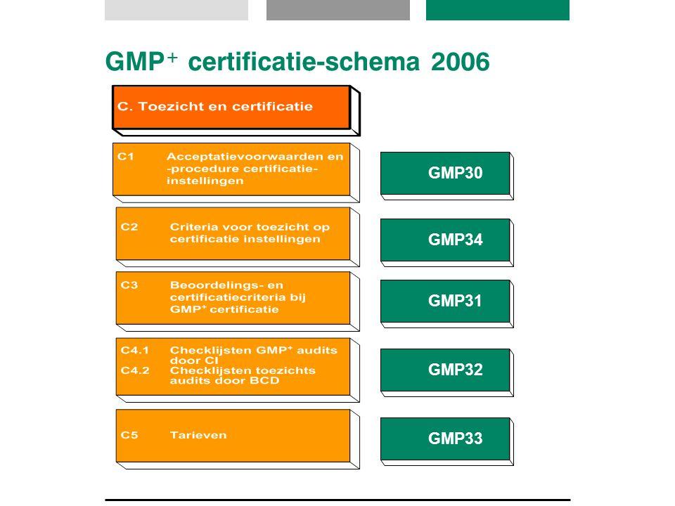 GMP + certificatie-schema 2006 GMP31GMP32GMP34GMP30GMP33