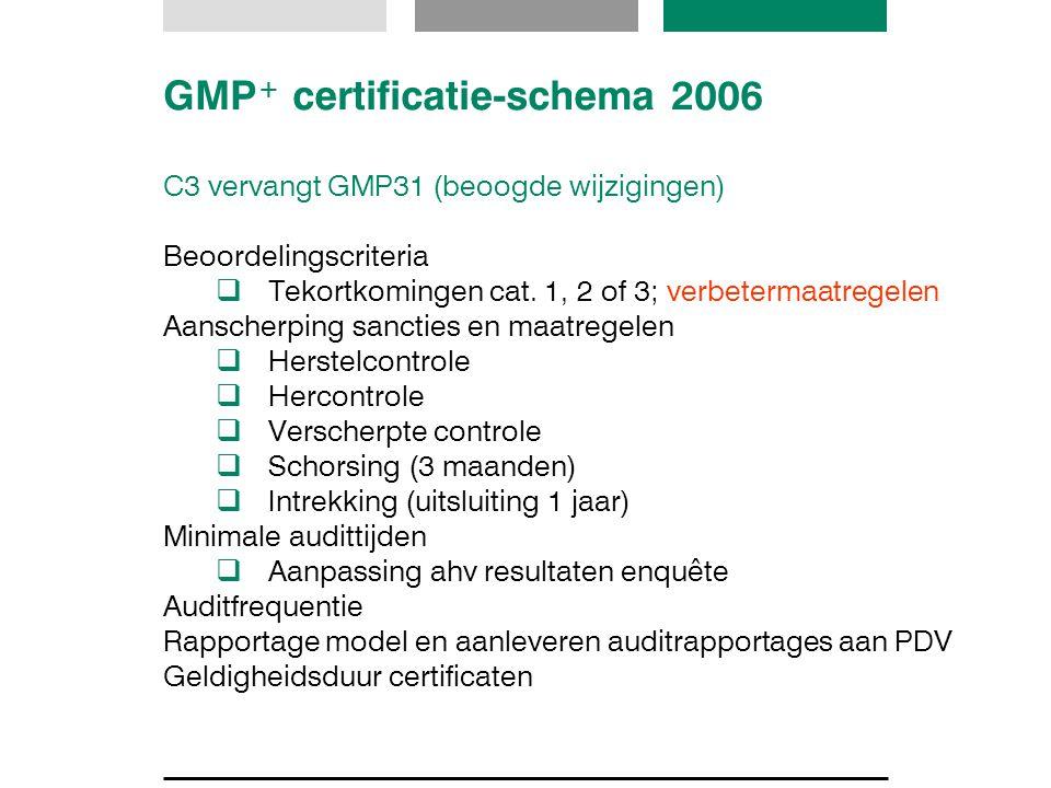 GMP + certificatie-schema 2006 C3 vervangt GMP31 (beoogde wijzigingen) Beoordelingscriteria  Tekortkomingen cat. 1, 2 of 3; verbetermaatregelen Aansc
