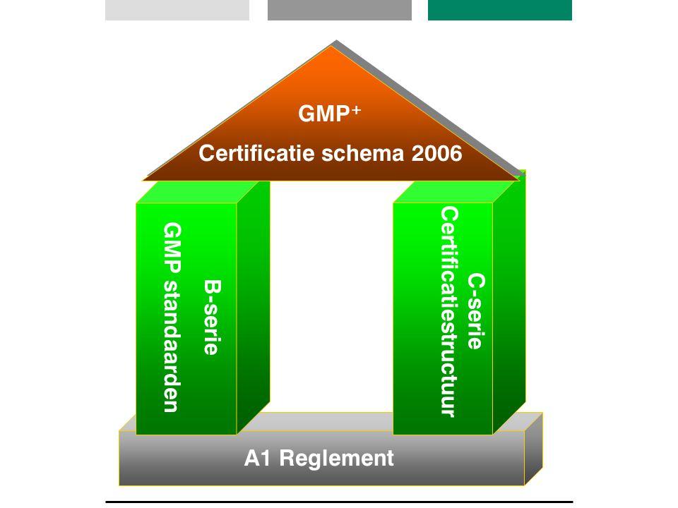 A1 Reglement B-serie GMP standaarden C-serie Certificatiestructuur GMP + Certificatie schema 2006