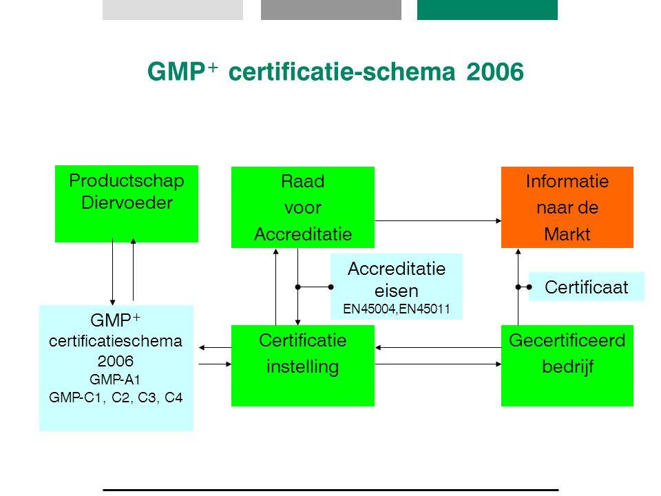 GMP + certificatie-schema 2006 Raad voor Accreditatie Certificatie instelling Gecertificeerd bedrijf Informatie naar de Markt Accreditatie eisen EN450