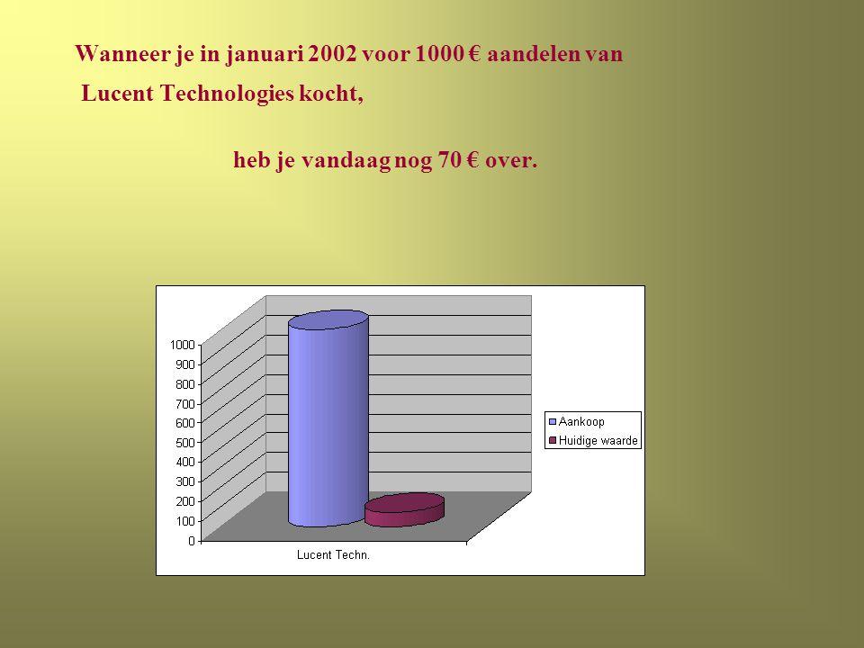 Wanneer je in januari 2002 voor 1000 € aandelen van Lucent Technologies kocht, heb je vandaag nog 70 € over.