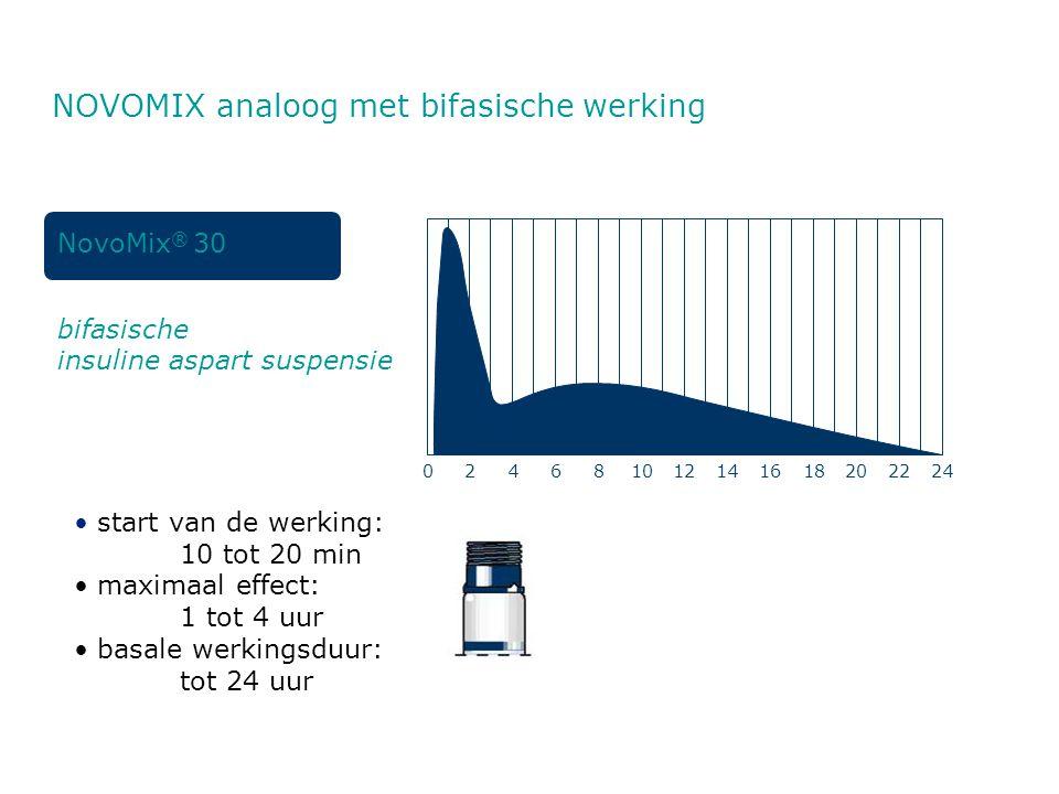bifasische insuline aspart suspensie NovoMix ® 30 • start van de werking: 10 tot 20 min • maximaal effect: 1 tot 4 uur • basale werkingsduur: tot 24 u