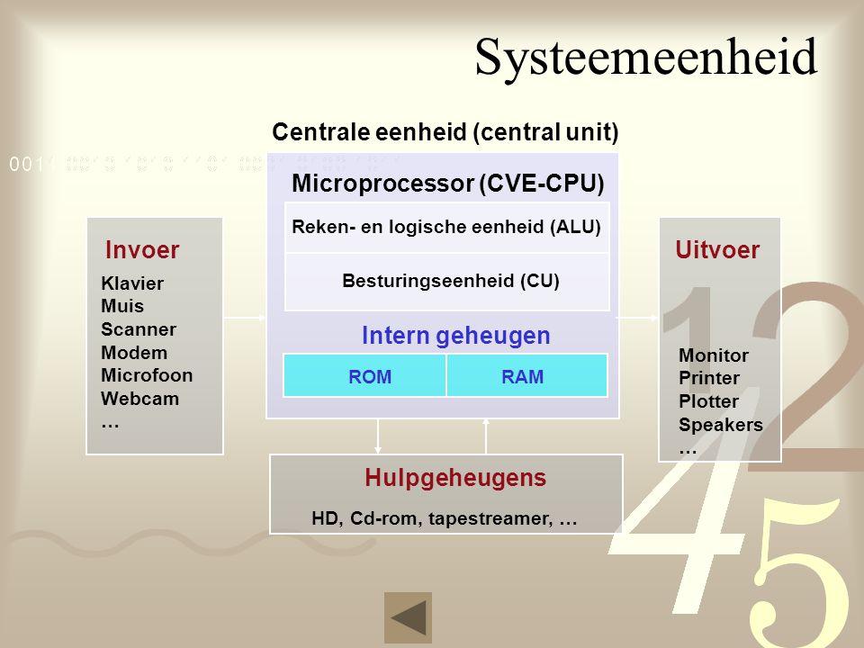 Hulpgeheugens Systeemeenheid Centrale eenheid (central unit) Microprocessor (CVE-CPU) Reken- en logische eenheid (ALU) Besturingseenheid (CU) Intern geheugen ROMRAM HD, Cd-rom, tapestreamer, … Invoer Uitvoer Monitor Printer Plotter Speakers … Klavier Muis Scanner Modem Microfoon Webcam …