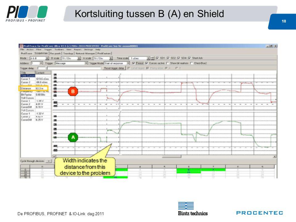 De PROFIBUS, PROFINET & IO-Link dag 2011 18 Kortsluiting tussen B (A) en Shield
