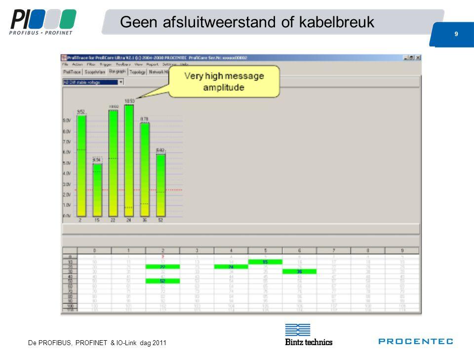 De PROFIBUS, PROFINET & IO-Link dag 2011 9 Geen afsluitweerstand of kabelbreuk